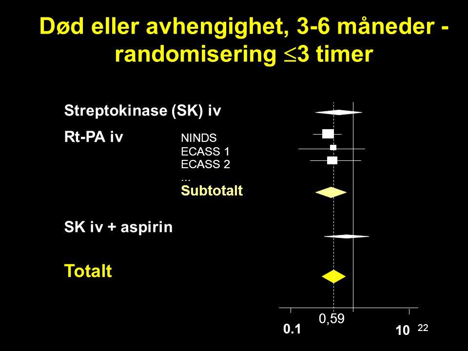 22 0.1 Død eller avhengighet, 3-6 måneder - randomisering  3 timer Streptokinase (SK) iv Rt-PA iv NINDS ECASS 1 ECASS 2... Subtotalt SK iv + aspirin
