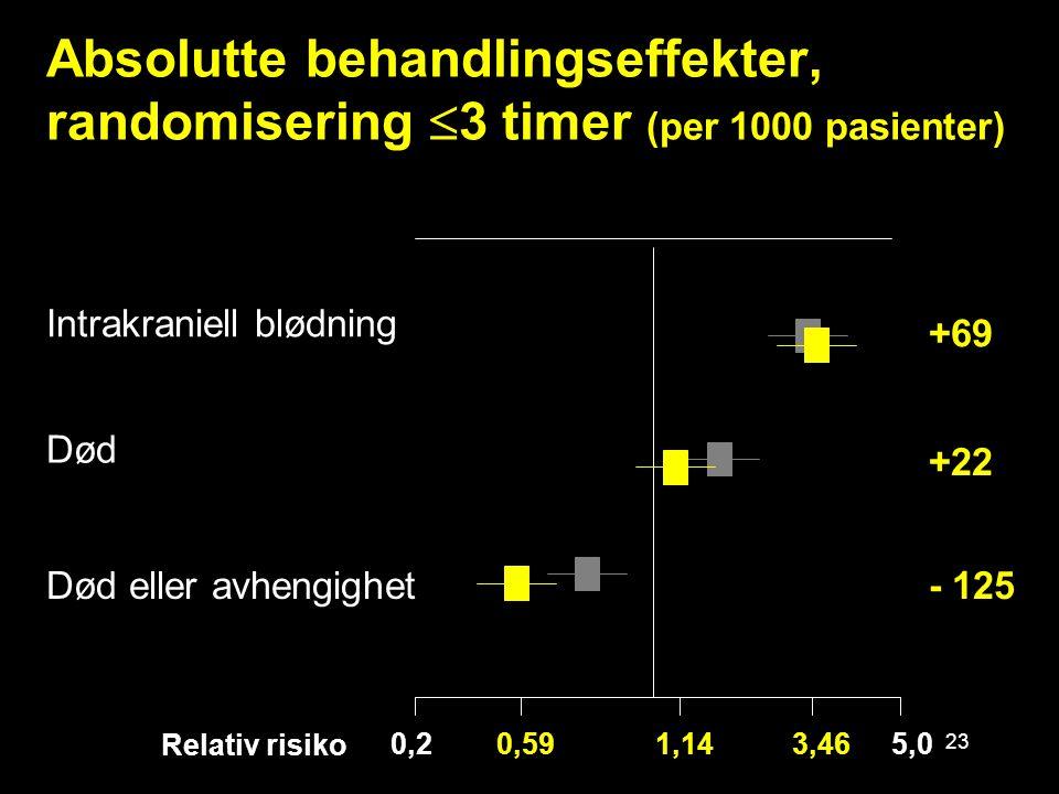 23 Absolutte behandlingseffekter, randomisering  3 timer (per 1000 pasienter) Intrakraniell blødning Død - 125Død eller avhengighet 0,2 5,0 +22 +69 3,461,140,59 Relativ risiko