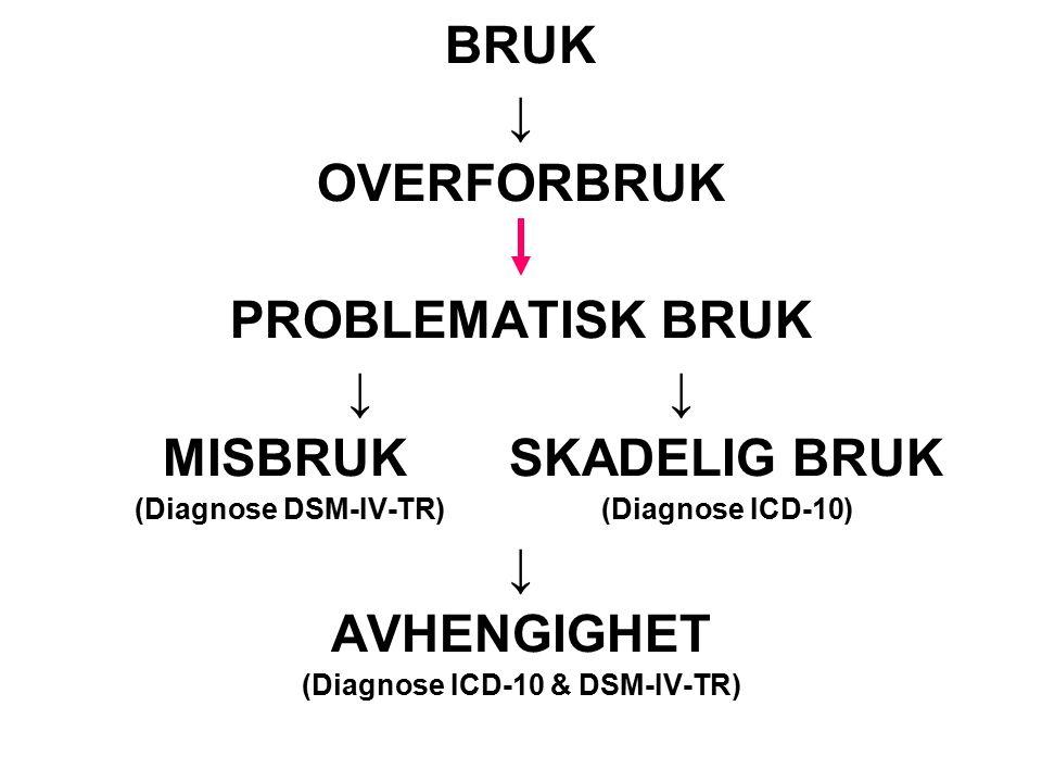 BRUK ↓ OVERFORBRUK PROBLEMATISK BRUK ↓ MISBRUK SKADELIG BRUK (Diagnose DSM-IV-TR) (Diagnose ICD-10) ↓ AVHENGIGHET (Diagnose ICD-10 & DSM-IV-TR)