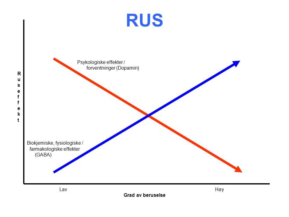 RUS Psykologiske effekter / forventninger (Dopamin) R u s e f e k t Biokjemiske, fysiologiske / farmakologiske effekter (GABA) Lav Høy Grad av beruselse