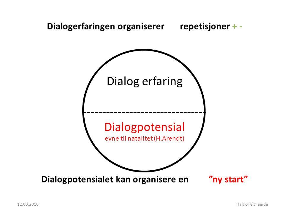 Dialogerfaringen organiserer repetisjoner + - Dialog erfaring -------------------------------- Dialogpotensial evne til natalitet (H.Arendt) Dialogpotensialet kan organisere en ny start 12.03.2010Haldor Øvreeide