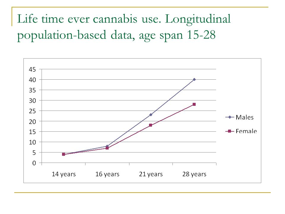 Life time ever cannabis use. Longitudinal population-based data, age span 15-28