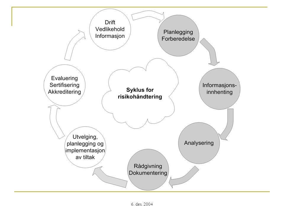 Bruk av eksterne kilder (eksempler) Standarder  ISO/IEC 17799 – Anbefalinger for håndtering av infosikkerhet i organisasjoner  ISO/IEC TR 13335 – Retningslinjer for håndtering av IT- sikkerhet  ISO/IEC 15408 – Evalueringskriterier for IT-sikkerhet Veiledninger  NIST SP 800-30 (Risk Management Guide for IT-systems)  NIST SP 800-48 (Wireless Network Security)  Govt.