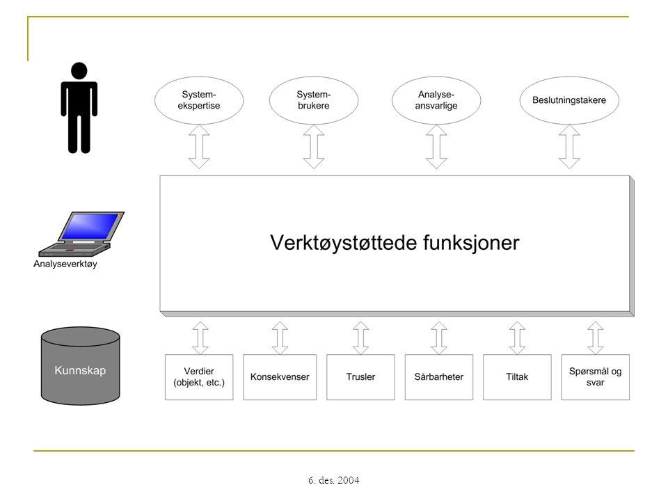 Oppsummering Verktøyet er et hjelpemiddel for å samle og analysere informasjon som kan identifisere risiko Fremgangsmåte: Følge strukturen til offisielle standarder og/eller veiledninger Dialog med brukerne Støtte for importering av eksterne dokumenter (tekst, HTML, XML, PDF, PNG, JPG, …) Tilpasning av sjekklister, spørreskjema, intervjuspørsmål Mål: Produksjon av informativ sluttrapport med anbefalinger av tiltak