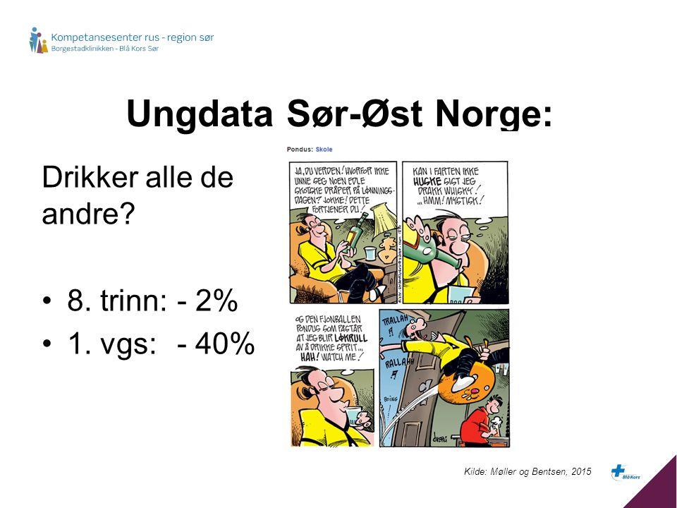 Ungdata Sør-Øst Norge: Drikker alle de andre? 8. trinn: - 2% 1. vgs: - 40% Kilde: Møller og Bentsen, 2015