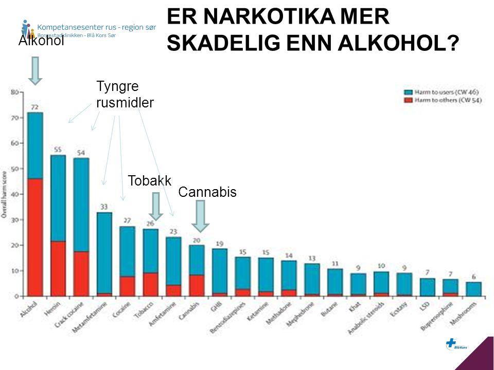 Alkohol Tyngre rusmidler Cannabis Tobakk ER NARKOTIKA MER SKADELIG ENN ALKOHOL?