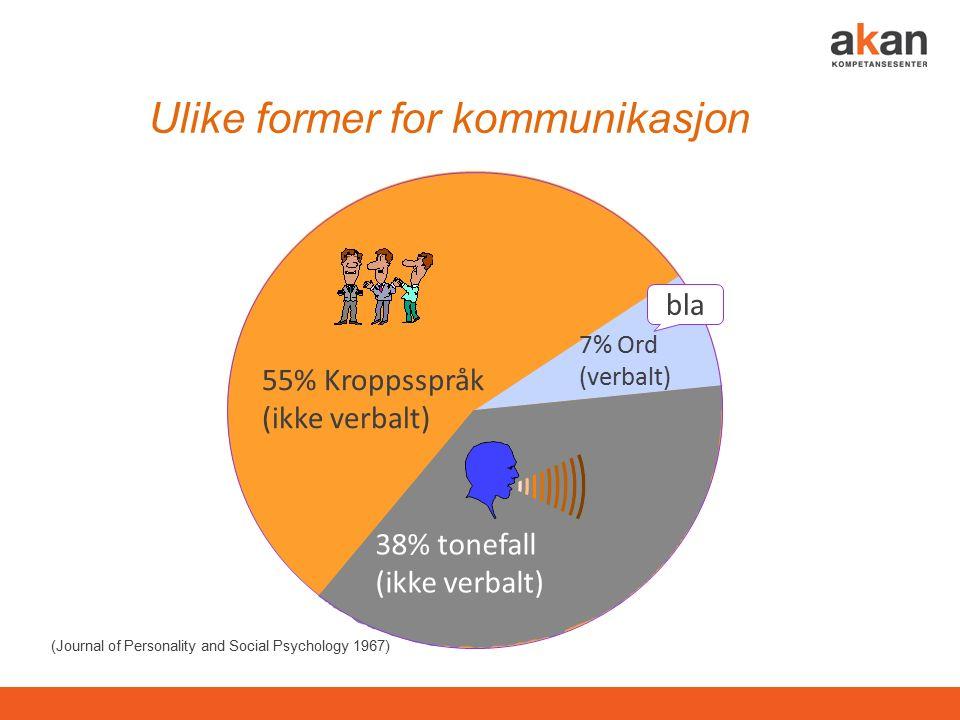 bla 7% Ord (verbalt) 38% tonefall (ikke verbalt) 55% Kroppsspråk (ikke verbalt) Ulike former for kommunikasjon (Journal of Personality and Social Psychology 1967)