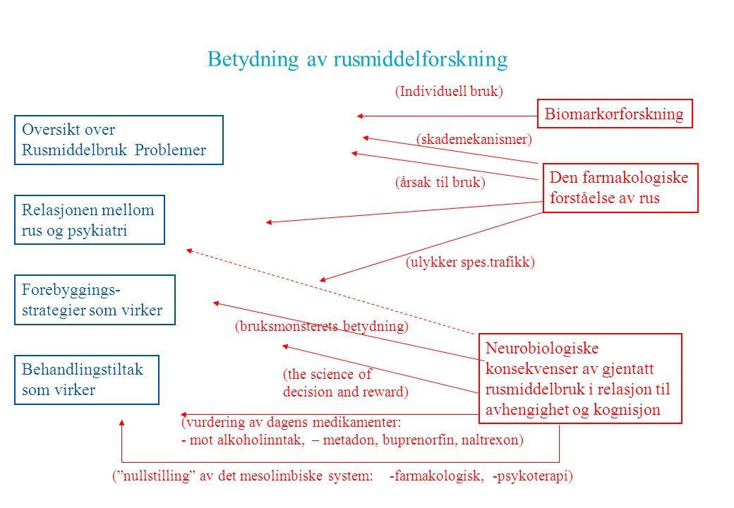 Betydning av rusmiddelforskning Oversikt over Rusmiddelbruk Problemer Relasjonen mellom rus og psykiatri Forebyggings- strategier som virker Behandlingstiltak som virker Biomarkørforskning Den farmakologiske forståelse av rus Neurobiologiske konsekvenser av gjentatt rusmiddelbruk i relasjon til avhengighet og kognisjon (Individuell bruk) (skademekanismer) (årsak til bruk) (ulykker spes.trafikk) (bruksmønsterets betydning) (the science of decision and reward) (vurdering av dagens medikamenter: - mot alkoholinntak, – metadon, buprenorfin, naltrexon) ( nullstilling av det mesolimbiske system: -farmakologisk, -psykoterapi)