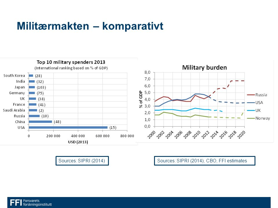 Militærmakten – komparativt Sources: SIPRI (2014)Sources: SIPRI (2014), CBO, FFI estimates