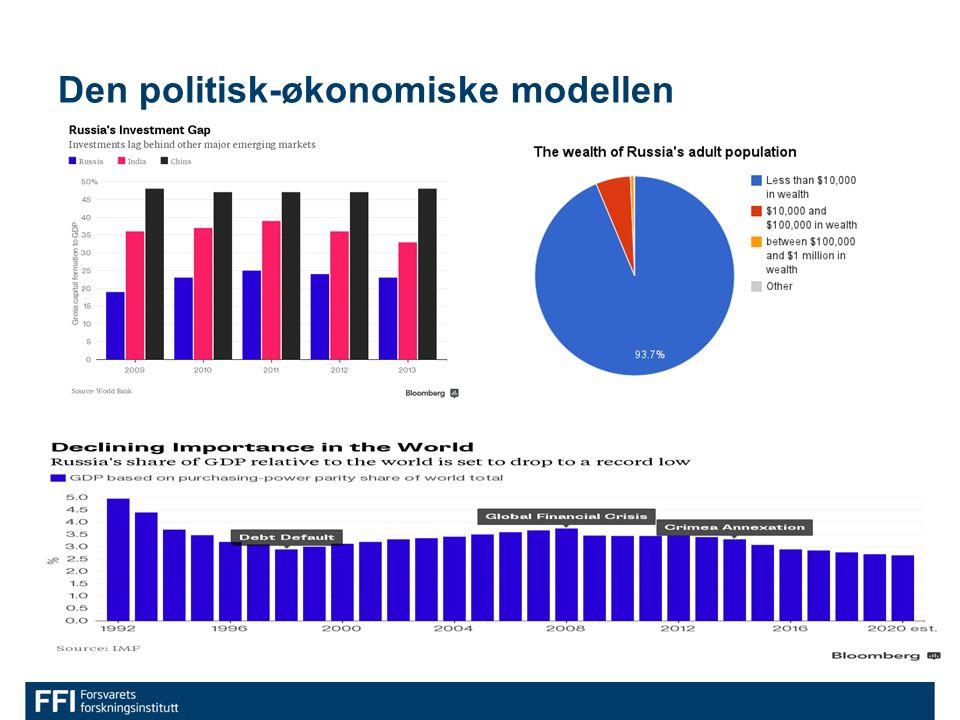 Den politisk-økonomiske modellen