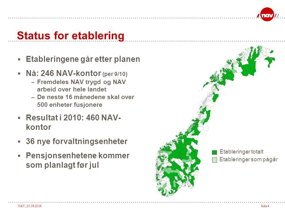 NAV, 20.09.2016Side 4 Status for etablering  Etableringene går etter planen  Nå: 246 NAV-kontor (per 9/10) – Fremdeles NAV trygd og NAV arbeid over