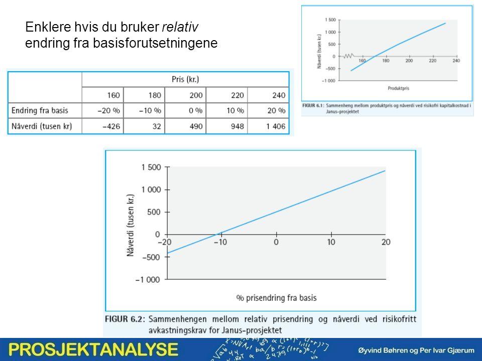 Følsomhetsanalyse: Flytoget (oppgave 6H.6)