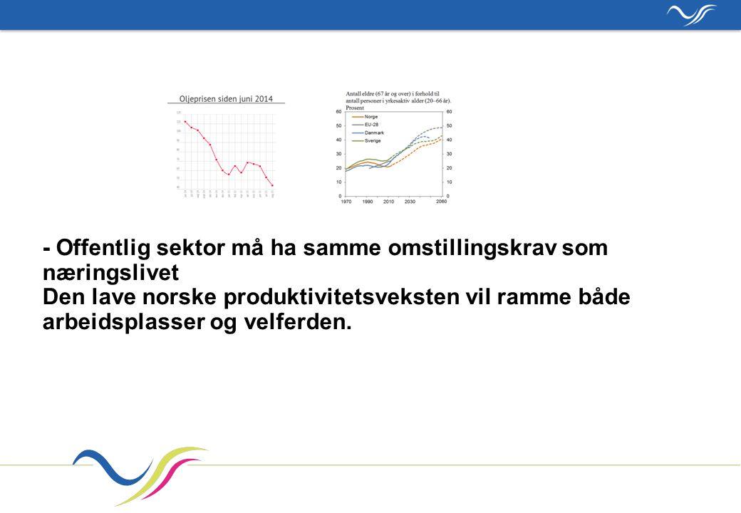 - Offentlig sektor må ha samme omstillingskrav som næringslivet Den lave norske produktivitetsveksten vil ramme både arbeidsplasser og velferden.
