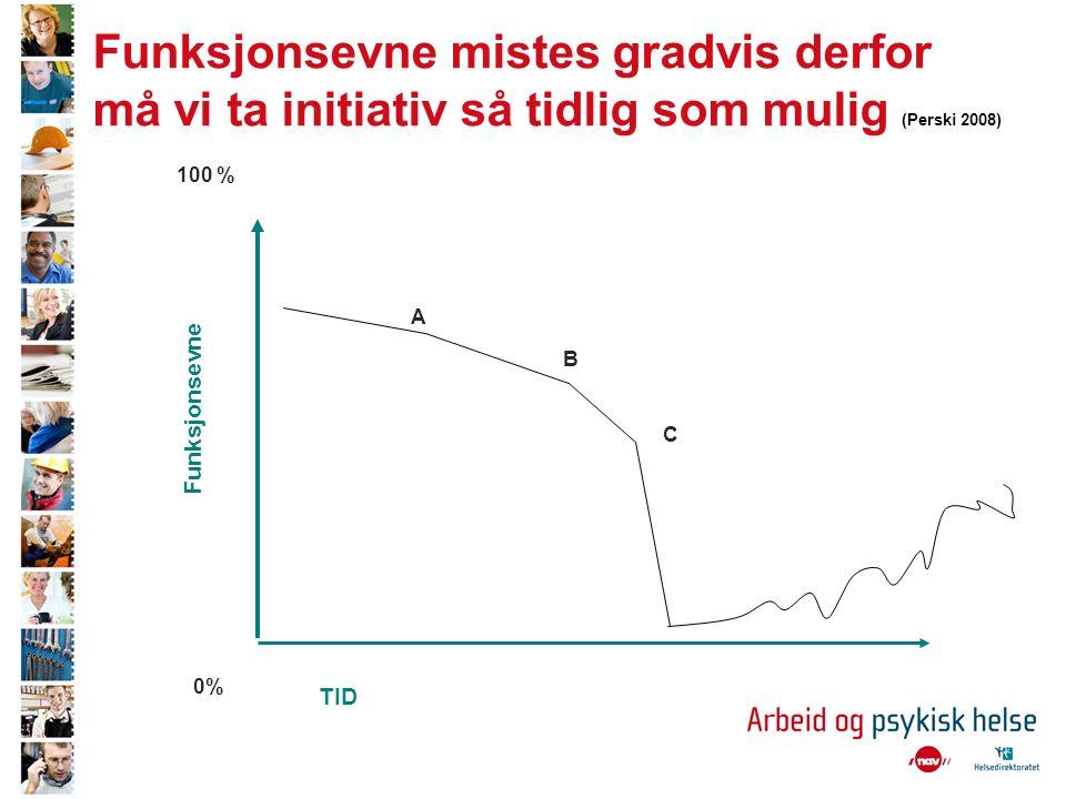 Funksjonsevne mistes gradvis derfor må vi ta initiativ så tidlig som mulig (Perski 2008) TID Funksjonsevne 100 % 0% A B C