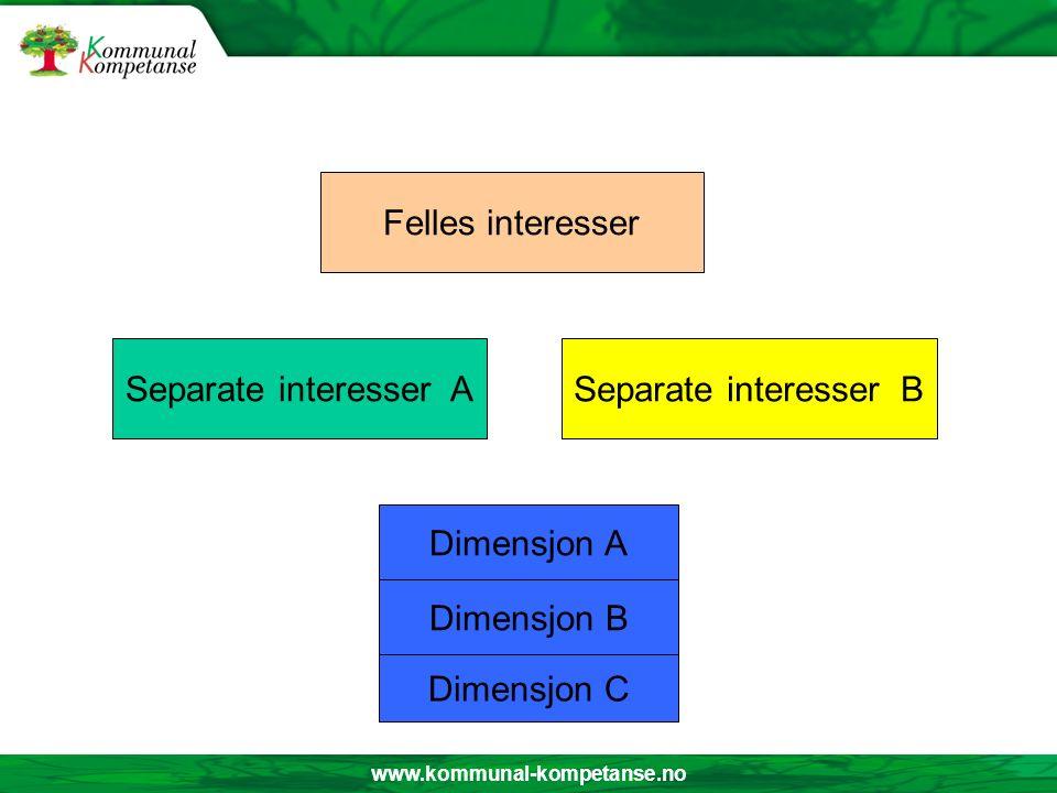 www.kommunal-kompetanse.no Felles interesser Separate interesser B Separate interesser A Dimensjon C Dimensjon A Dimensjon B