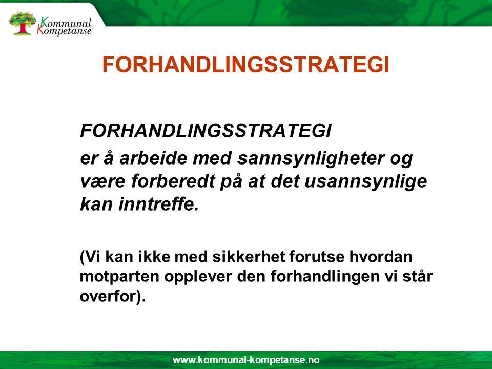 KOMMUNIKASJON Forhandlings- Kommunikasjons- strategi: prosess: Planlegging Atferd Utfordringer- håndtering av motpart - etikk