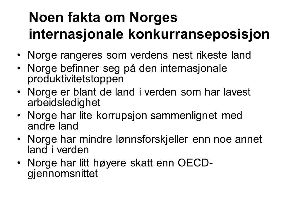 Noen fakta om Norges internasjonale konkurranseposisjon Norge rangeres som verdens nest rikeste land Norge befinner seg på den internasjonale produkti