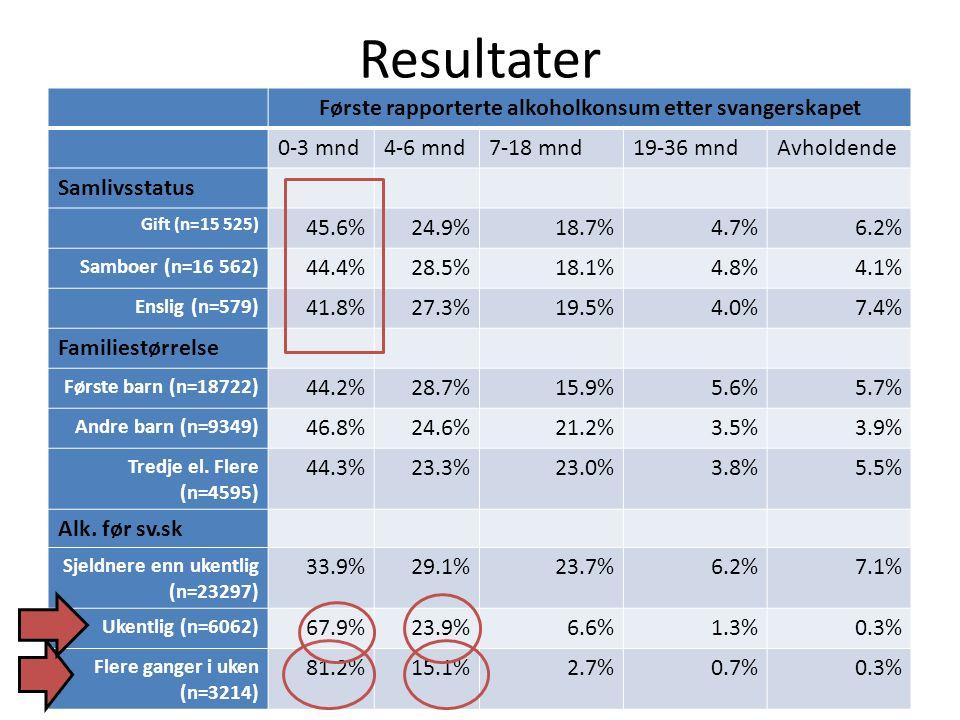 Resultater Første rapporterte alkoholkonsum etter svangerskapet 0-3 mnd4-6 mnd7-18 mnd19-36 mndAvholdende Samlivsstatus Gift (n=15 525) 45.6%24.9%18.7%4.7%6.2% Samboer (n=16 562) 44.4%28.5%18.1%4.8%4.1% Enslig (n=579) 41.8%27.3%19.5%4.0%7.4% Familiestørrelse Første barn (n=18722) 44.2%28.7%15.9%5.6%5.7% Andre barn (n=9349) 46.8%24.6%21.2%3.5%3.9% Tredje el.