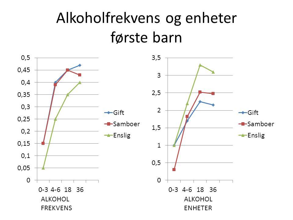 Alkoholfrekvens og enheter første barn ALKOHOL FREKVENS ALKOHOL ENHETER