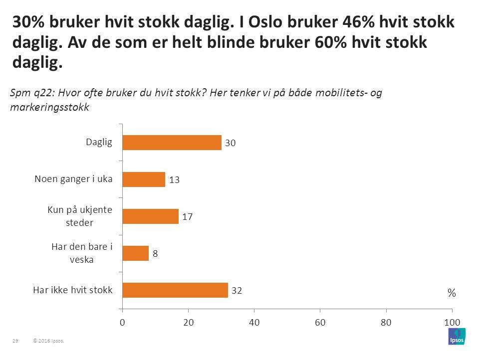 29 © 2016 Ipsos. 30% bruker hvit stokk daglig. I Oslo bruker 46% hvit stokk daglig.