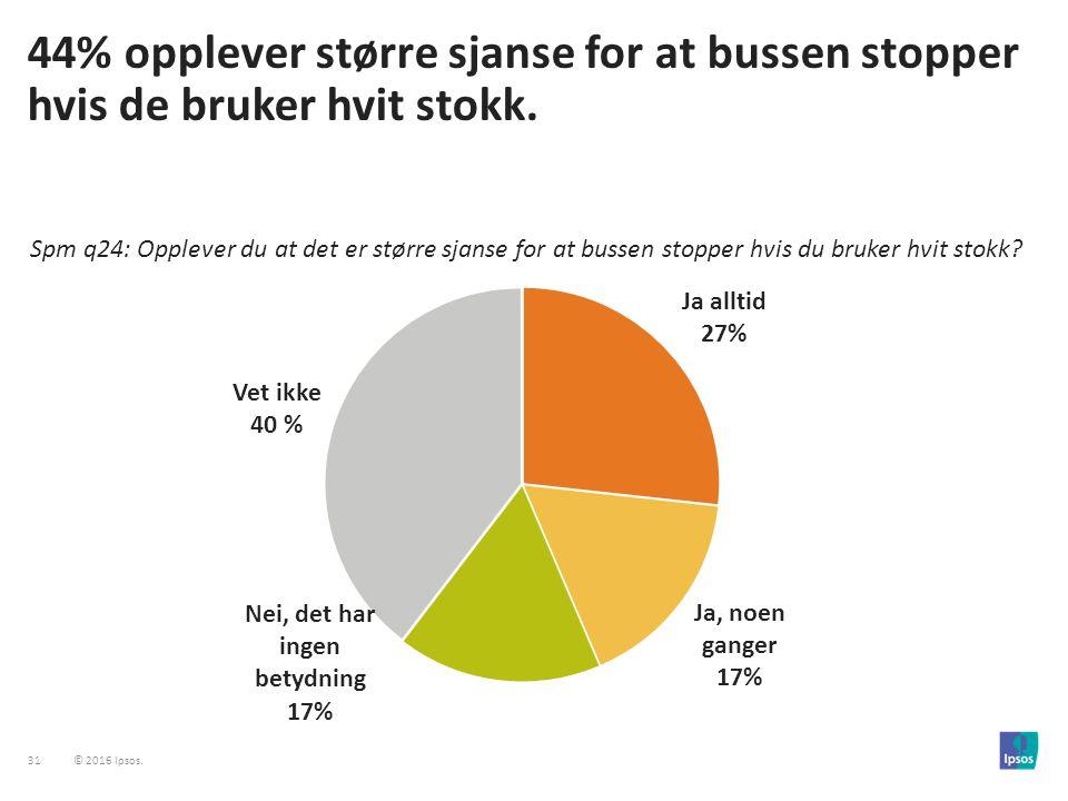 31 © 2016 Ipsos. 44% opplever større sjanse for at bussen stopper hvis de bruker hvit stokk.