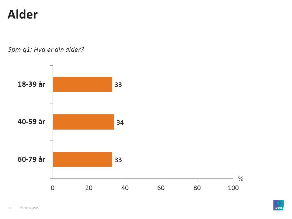 33 © 2016 Ipsos. Alder Spm q1: Hva er din alder? %