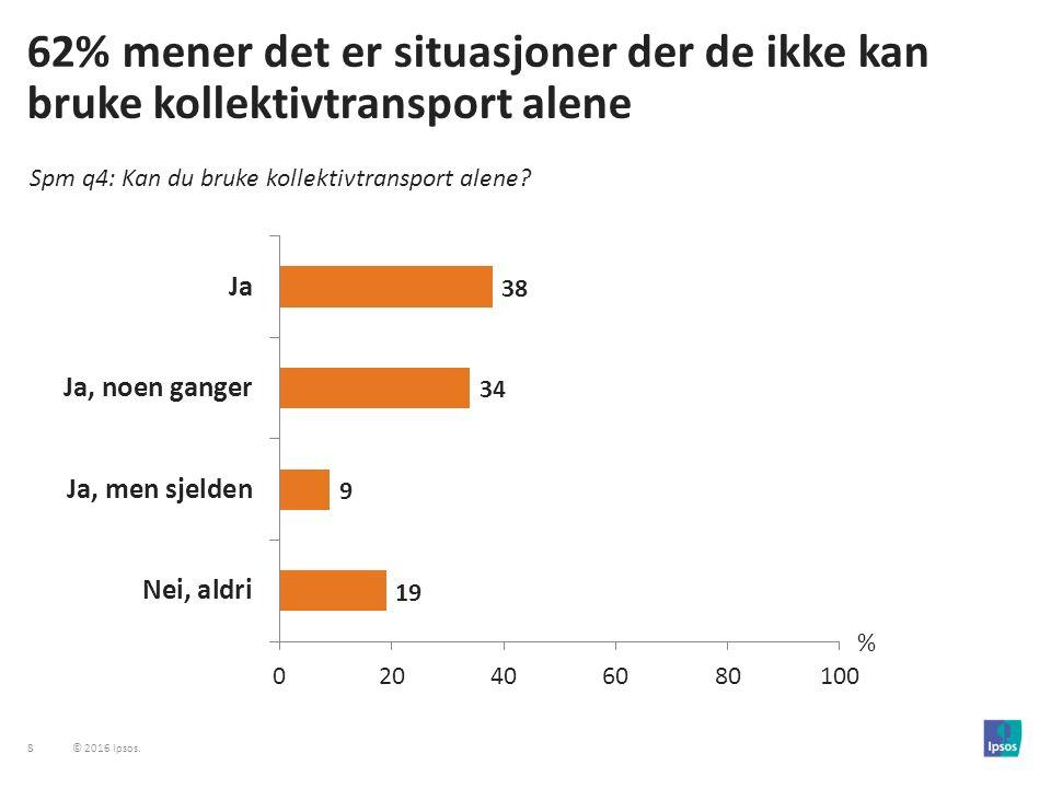 29 © 2016 Ipsos.30% bruker hvit stokk daglig. I Oslo bruker 46% hvit stokk daglig.