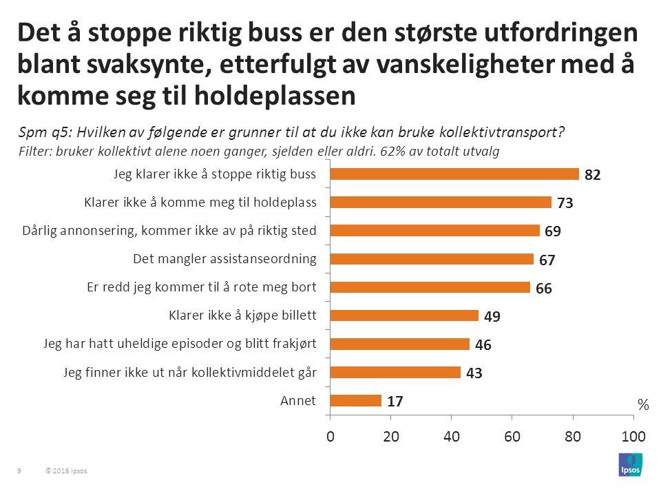 30 © 2016 Ipsos.37% trenger ikke hvit stokk. 29% synes det er flaut eller stigmatiserende.