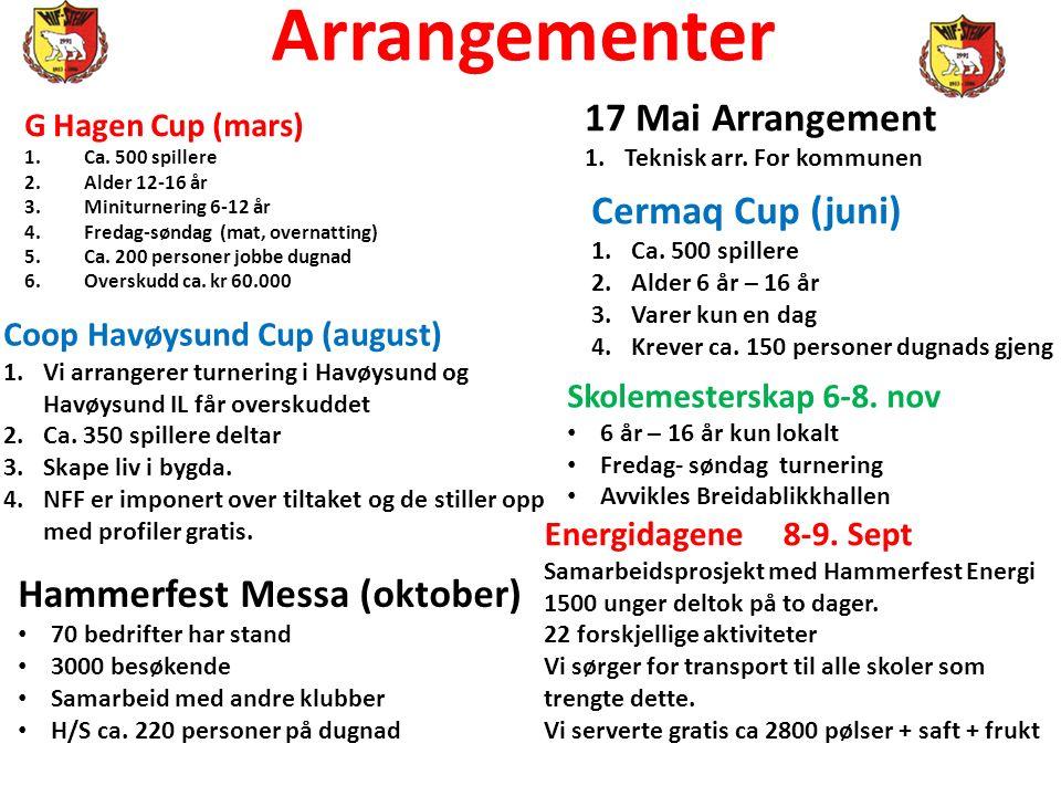 Arrangementer G Hagen Cup (mars) 1.Ca. 500 spillere 2.Alder 12-16 år 3.Miniturnering 6-12 år 4.Fredag-søndag (mat, overnatting) 5.Ca. 200 personer job