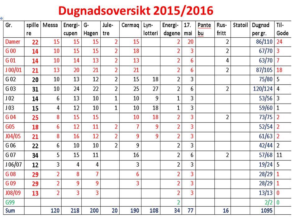 Dugnadsoversikt 2015/2016
