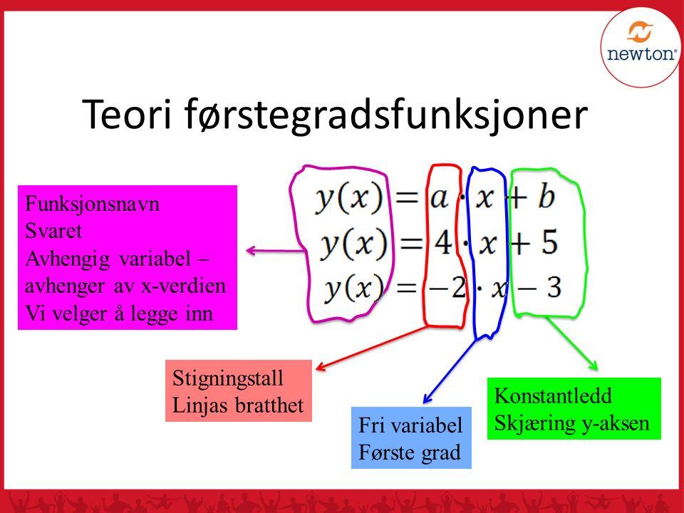 Teori førstegradsfunksjoner Stigningstall Linjas bratthet Fri variabel Første grad Konstantledd Skjæring y-aksen Funksjonsnavn Svaret Avhengig variabel – avhenger av x-verdien Vi velger å legge inn