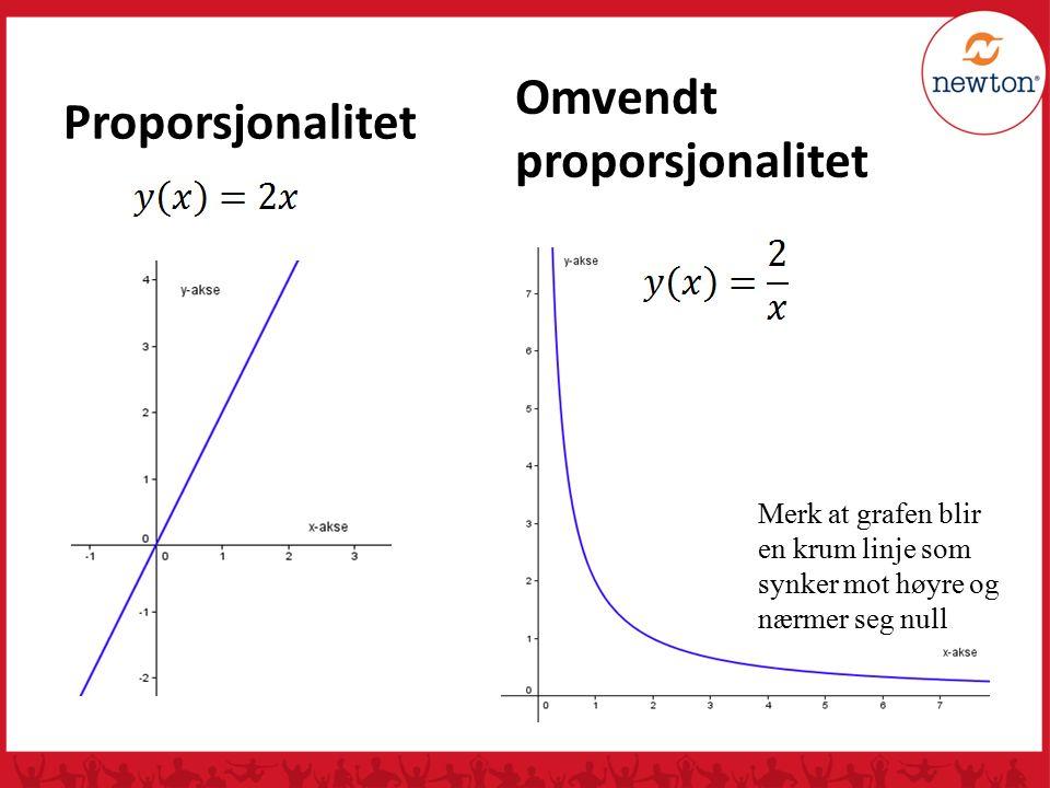 Proporsjonalitet Omvendt proporsjonalitet Merk at grafen blir en krum linje som synker mot høyre og nærmer seg null