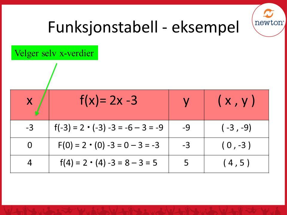 Funksjonstabell - eksempel xf(x)= 2x -3y( x, y ) -3f(-3) = 2  (-3) -3 = -6 – 3 = -9-9( -3, -9) 0F(0) = 2  (0) -3 = 0 – 3 = -3-3( 0, -3 ) 4f(4) = 2  (4) -3 = 8 – 3 = 55( 4, 5 ) Velger selv x-verdier