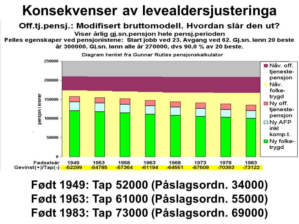 Født 1949: Tap 34000 (Bruttoordn.52000) Født 1963: Tap 55000 (Bruttoordn.