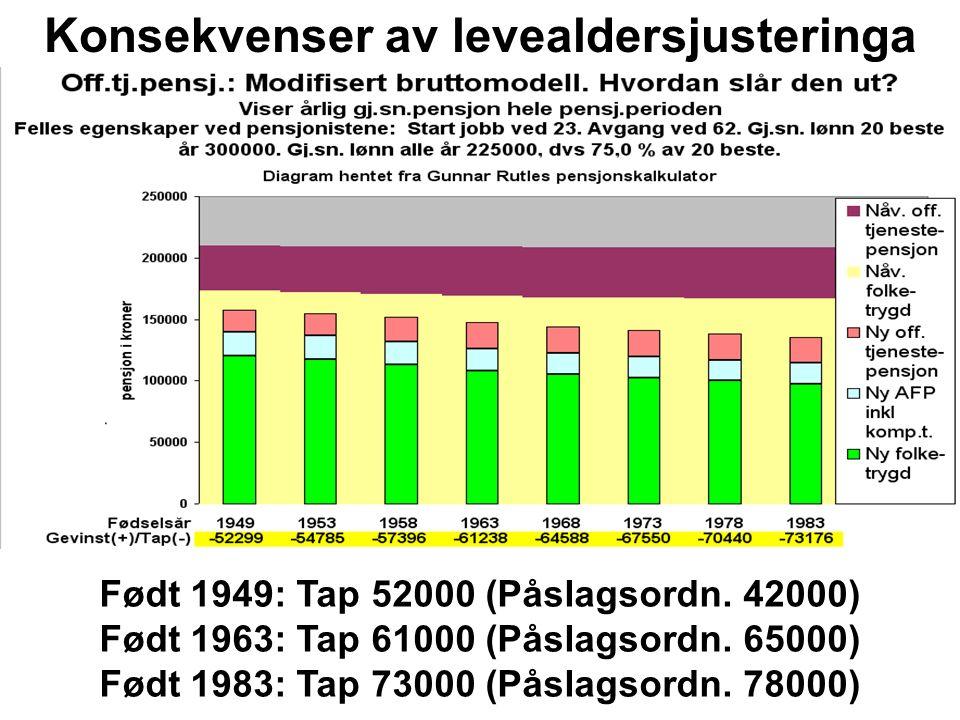Født 1949: Tap 42000 (Bruttoordn.52000) Født 1963: Tap 65000 (Bruttoordn.