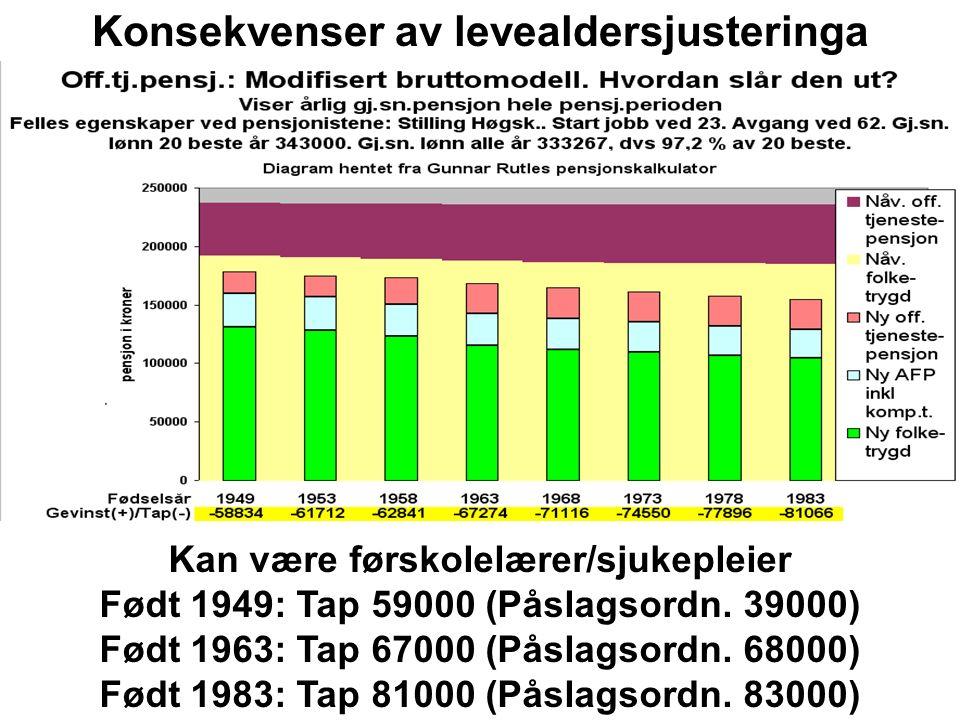 Kan være førskolelærer/sjukepleier Født 1949: Tap 39000 (Bruttoordn.