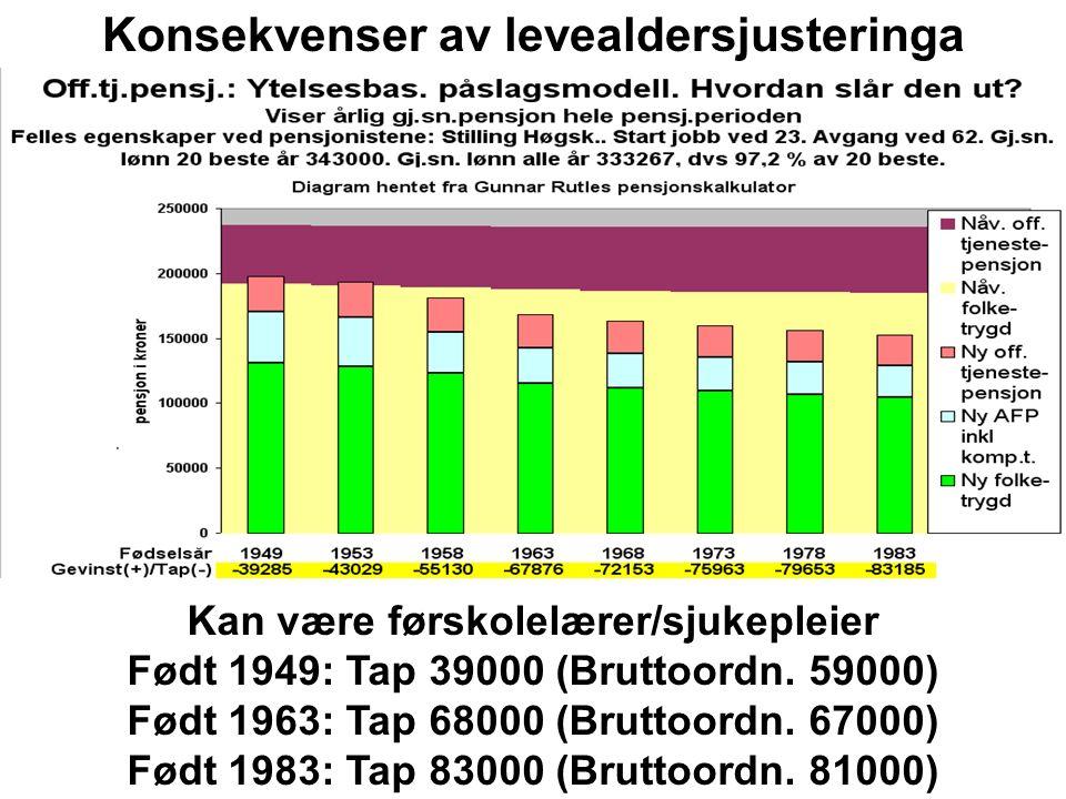 Kan være førskolelærer/sjukepleier, mye deltid Født 1949: Tap 59000 (Påslagsordn.