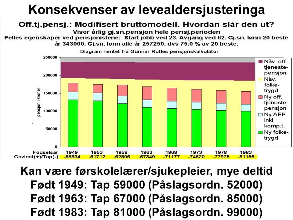 Kan være førskolelærer/sjukepleier, mye deltid Født 1949: Tap 52000 (Bruttoordn.