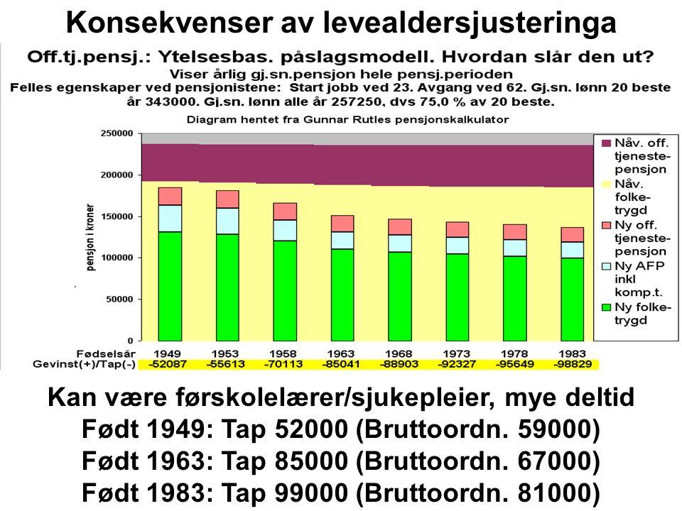 Konsekvenser av avkortinga Her følger eksempler med ulike inntekter/yrker, samme inntektsprofiler som for levealderjustering.