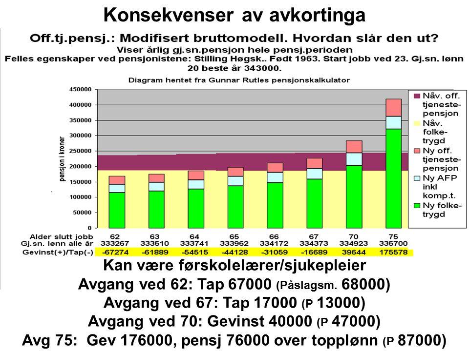 Kan være førskolelærer/sjukepleier Avgang ved 62: Tap 68000 (Bruttom.