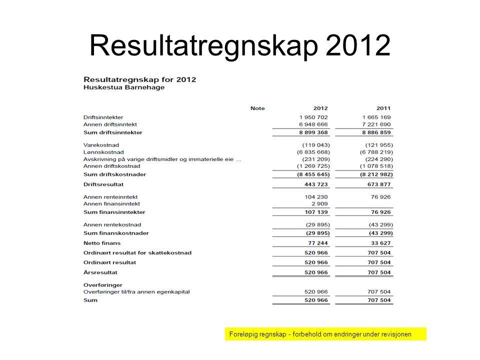 Resultatregnskap 2012 Foreløpig regnskap - forbehold om endringer under revisjonen
