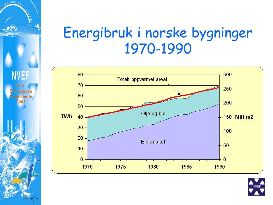 Energibruk i norske bygninger 1970-1990 VVS – Foreningen Landsmøte 2003