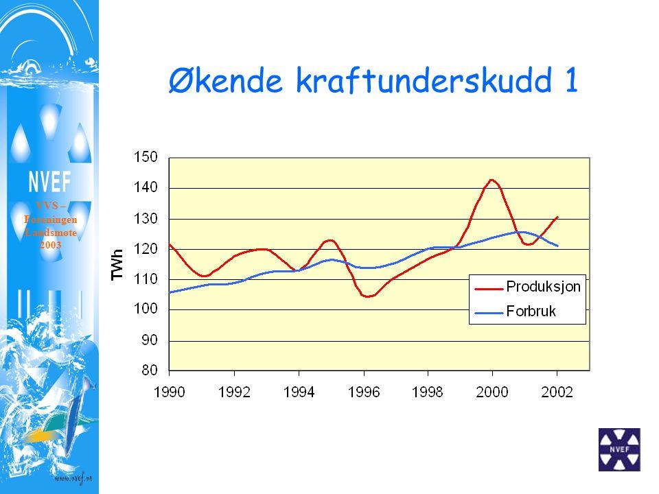 Økende kraftunderskudd 1 VVS – Foreningen Landsmøte 2003