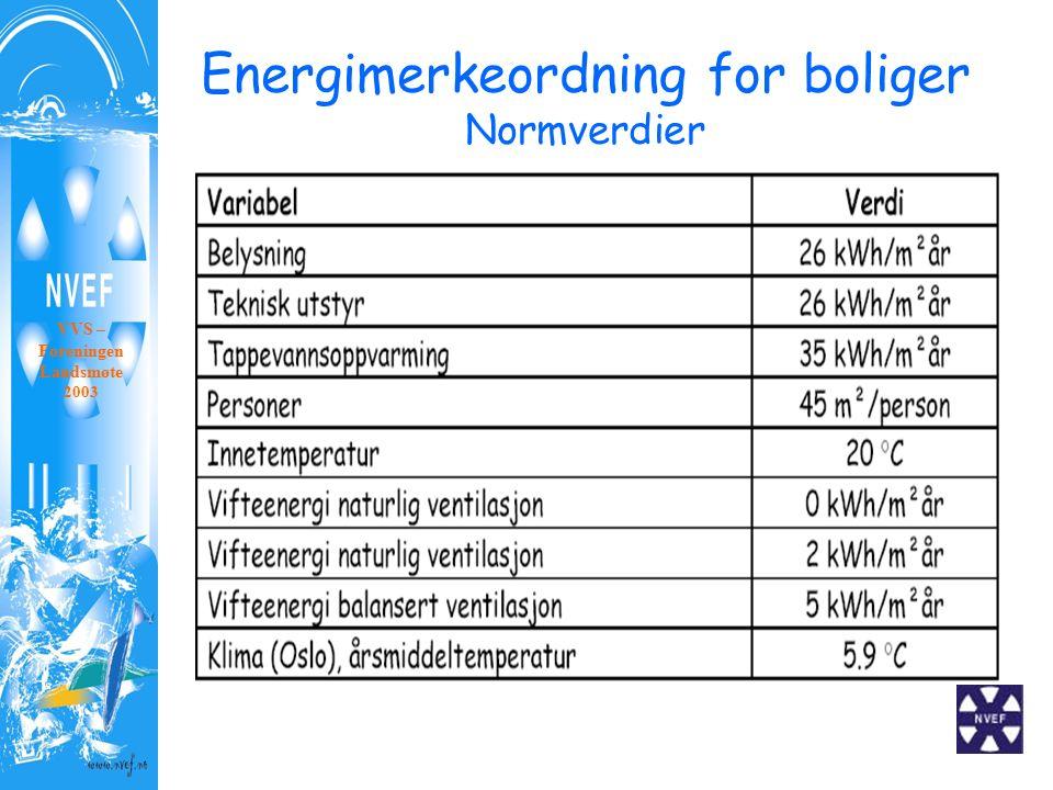 Energimerkeordning for boliger Normverdier VVS – Foreningen Landsmøte 2003