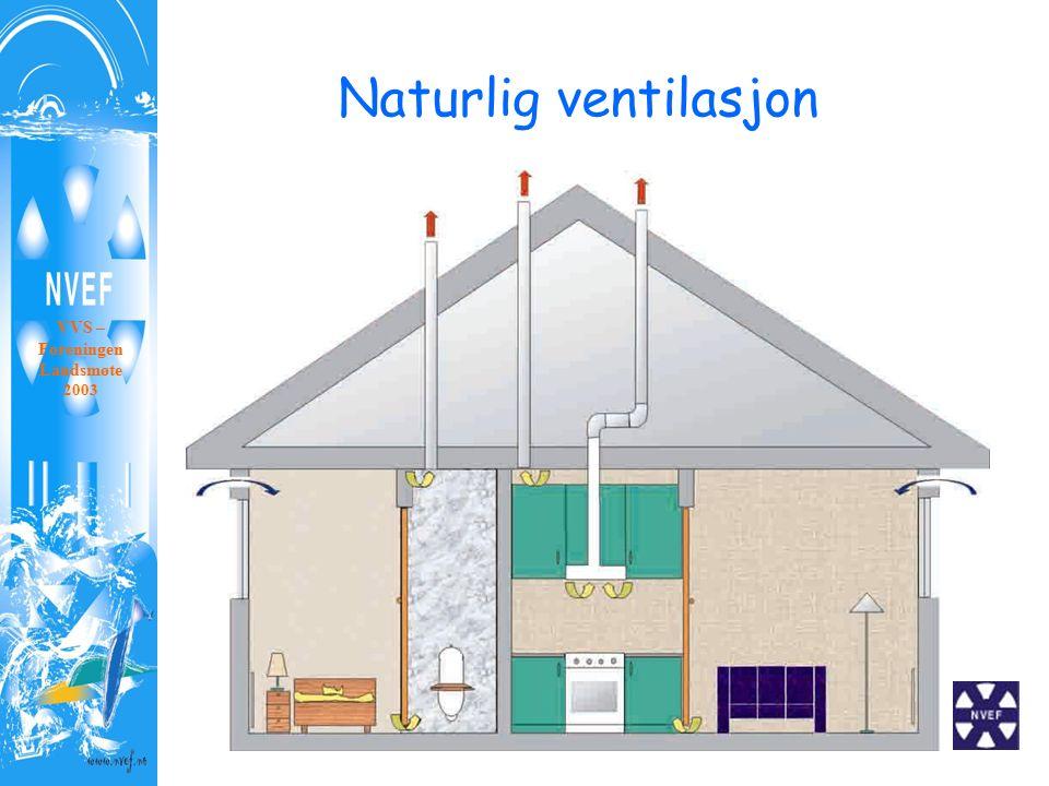 Naturlig ventilasjon VVS – Foreningen Landsmøte 2003