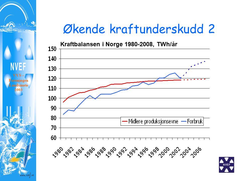 Økende kraftunderskudd 2 Kraftbalansen i Norge 1980-2008, TWh/år VVS – Foreningen Landsmøte 2003