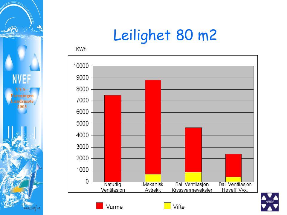 Leilighet 80 m2 VVS – Foreningen Landsmøte 2003 KWh VarmeVifte Naturlig Ventilasjon Mekanisk Avtrekk Bal. Ventilasjon Kryssvarmeveksler Bal. Ventilasj