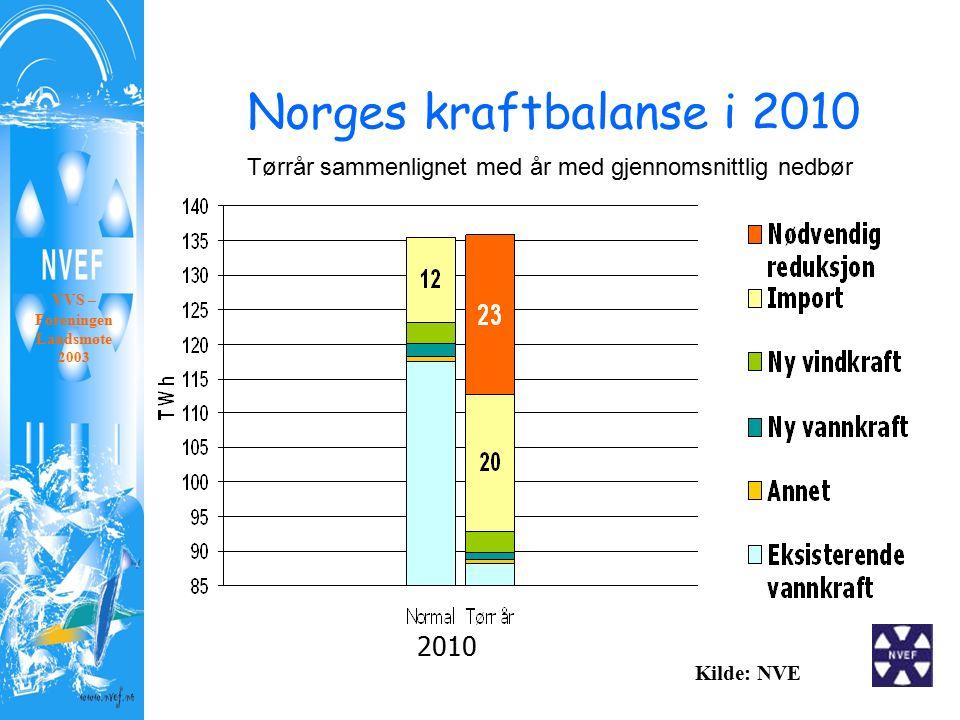 2010 Kilde: NVE Tørrår sammenlignet med år med gjennomsnittlig nedbør Norges kraftbalanse i 2010 VVS – Foreningen Landsmøte 2003