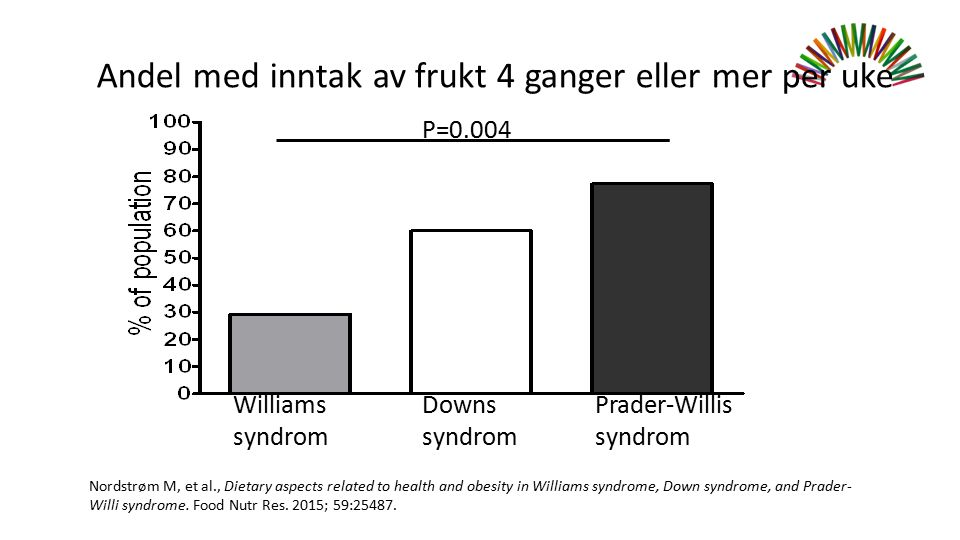 Andel med inntak av frukt 4 ganger eller mer per uke Williams syndrom Downs syndrom Prader-Willis syndrom Nordstrøm M, et al., Dietary aspects related to health and obesity in Williams syndrome, Down syndrome, and Prader- Willi syndrome.