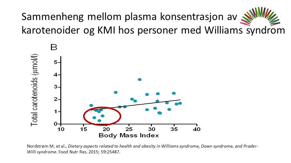 Sammenheng mellom plasma konsentrasjon av karotenoider og KMI hos personer med Williams syndrom Nordstrøm M, et al., Dietary aspects related to health and obesity in Williams syndrome, Down syndrome, and Prader- Willi syndrome.